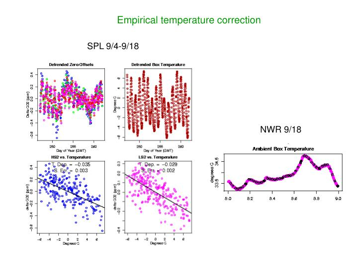 Empirical temperature correction