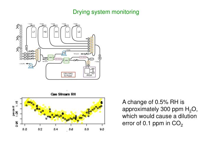 Drying system monitoring