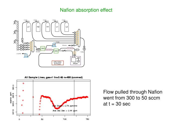 Nafion absorption effect