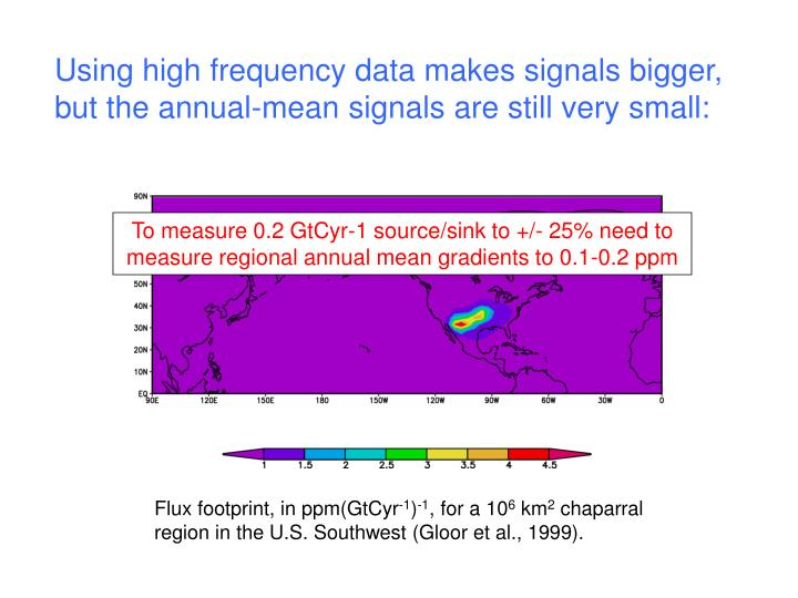 Using high frequency data makes signals bigger, but the annual-mean signals are still very small: