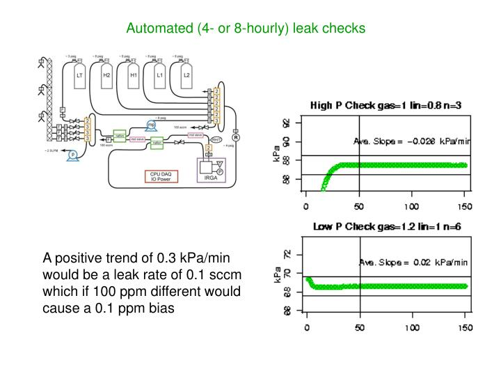 Automated (4- or 8-hourly) leak checks