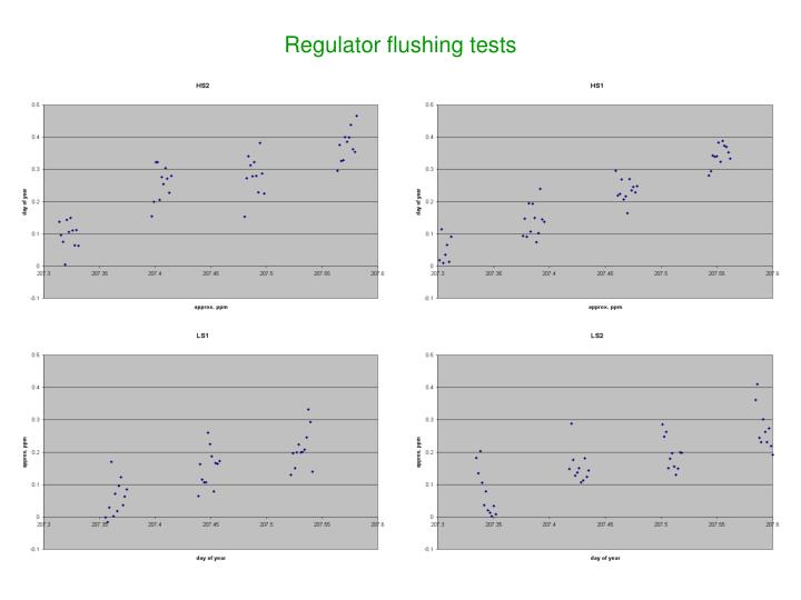 Regulator flushing tests