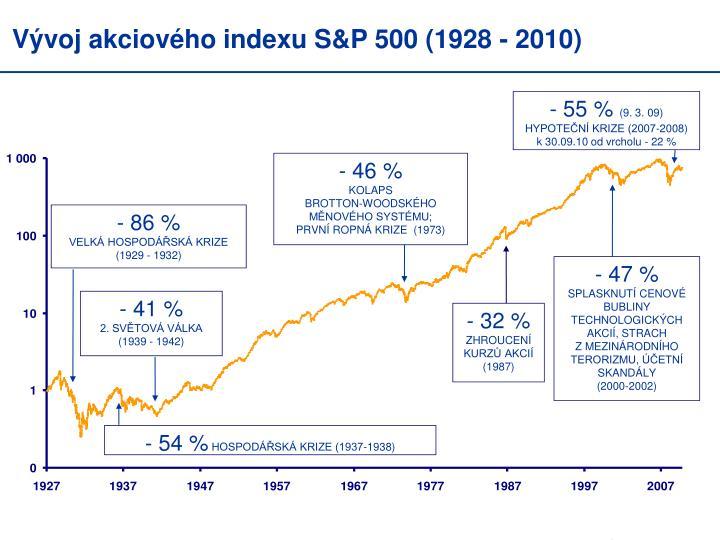 Vývoj akciového indexu S&P 500 (1928 - 2010