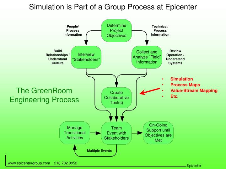 Simulation is part of a group process at epicenter
