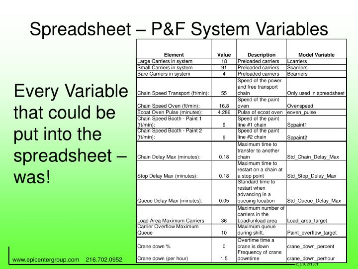 Spreadsheet – P&F System Variables