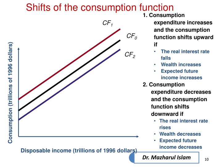Shifts of the consumption function