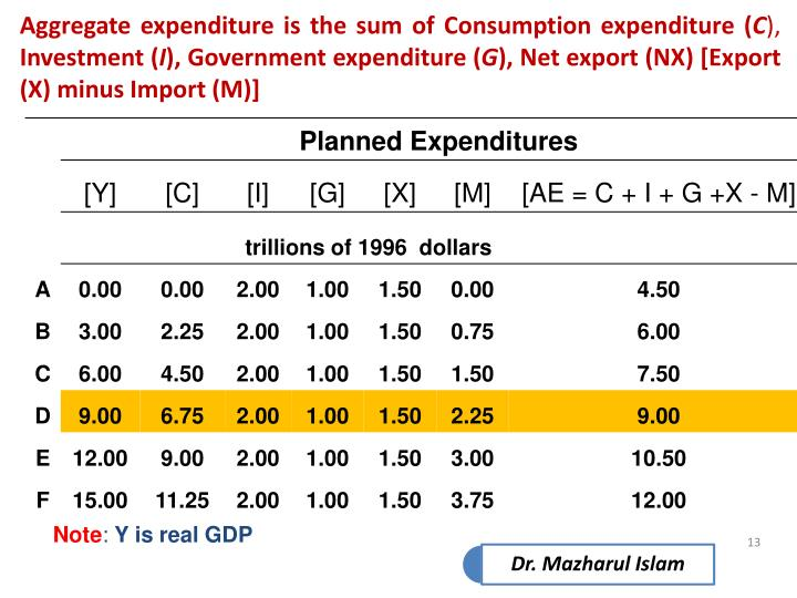 Aggregate expenditure is the sum of Consumption expenditure (