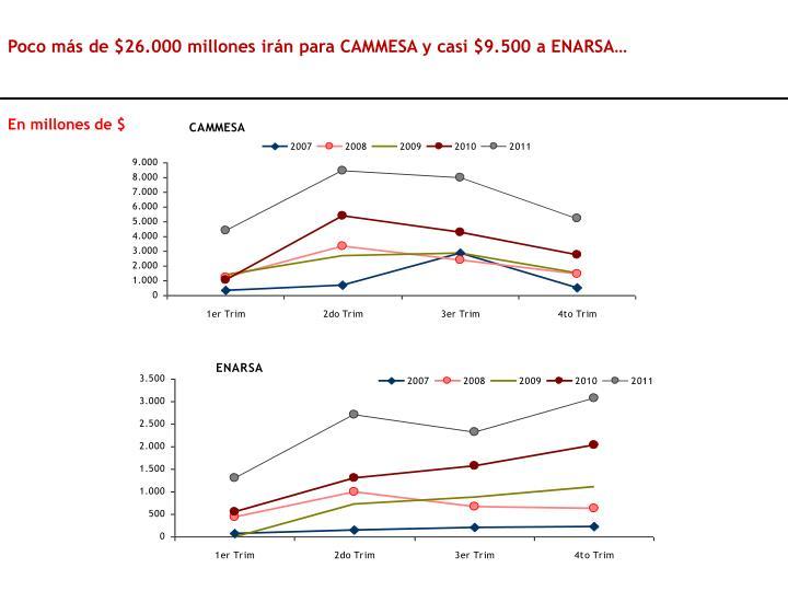 Poco más de $26.000 millones irán para CAMMESA y casi $9.500 a ENARSA…