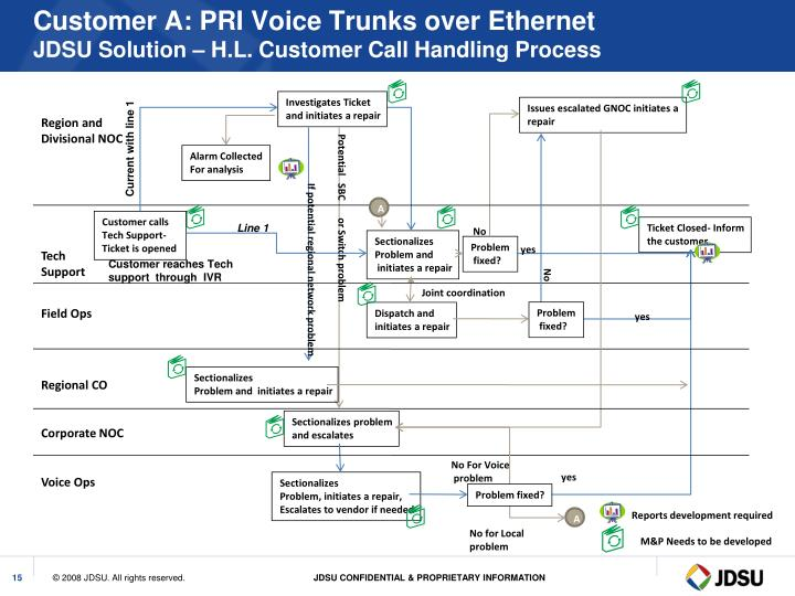 Customer A: PRI Voice Trunks over Ethernet