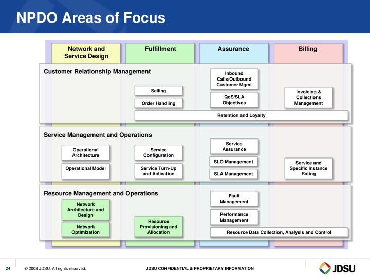 NPDO Areas of Focus