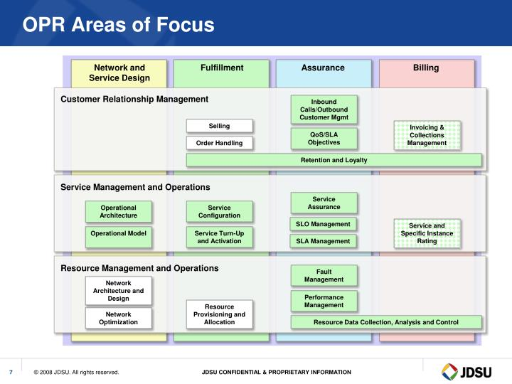 OPR Areas of Focus