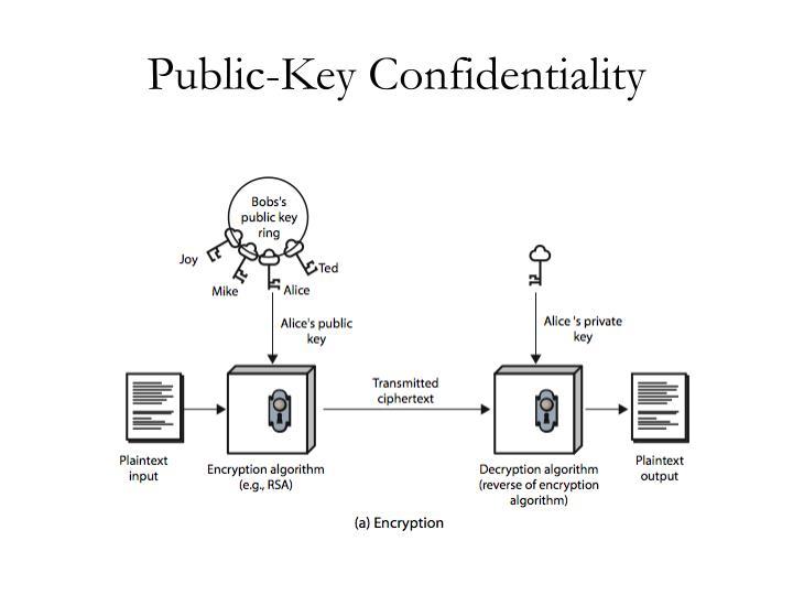 Public-Key Confidentiality