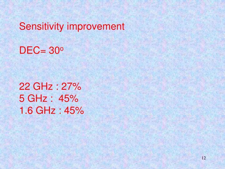Sensitivity improvement