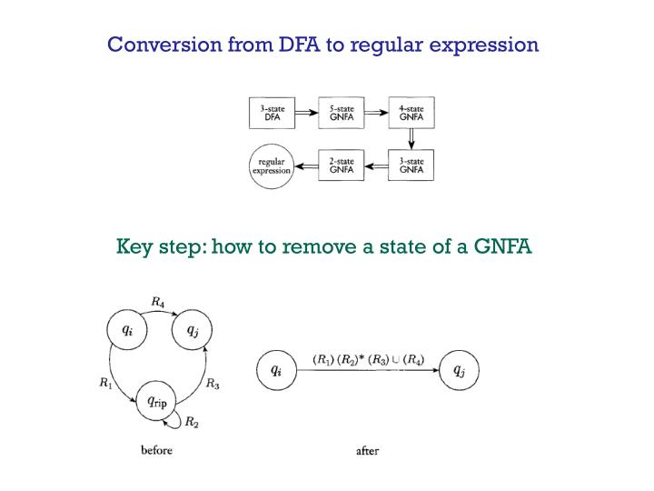 Conversion from DFA to regular expression