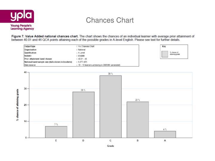 Chances Chart