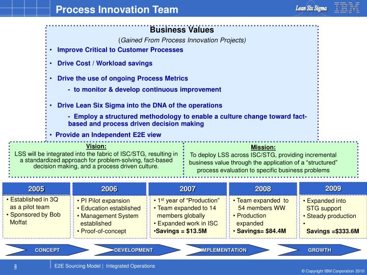 Process Innovation Team
