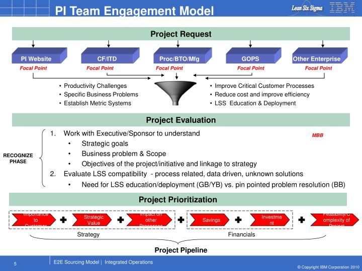 PI Team Engagement Model