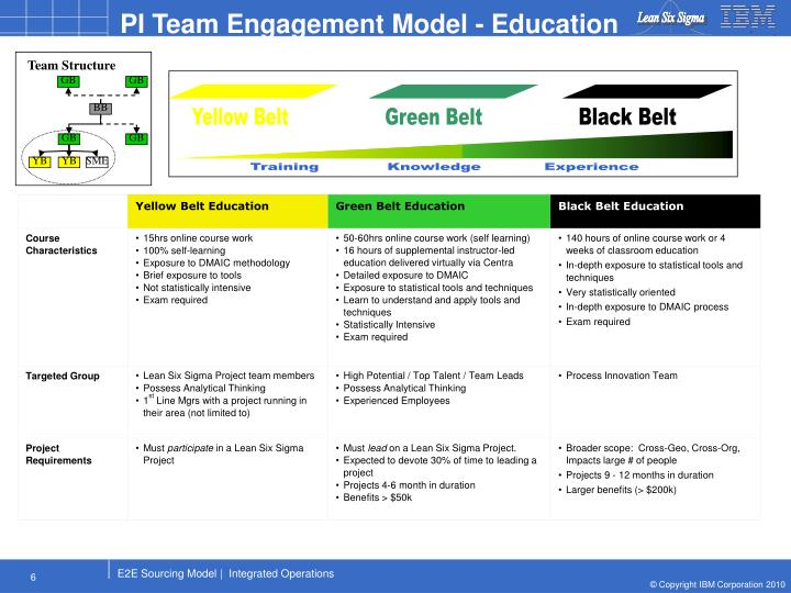 PI Team Engagement Model - Education