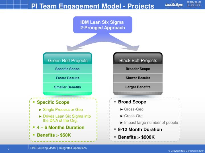 PI Team Engagement Model - Projects