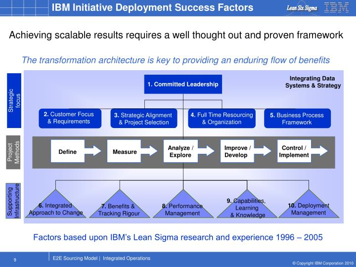 IBM Initiative Deployment Success Factors