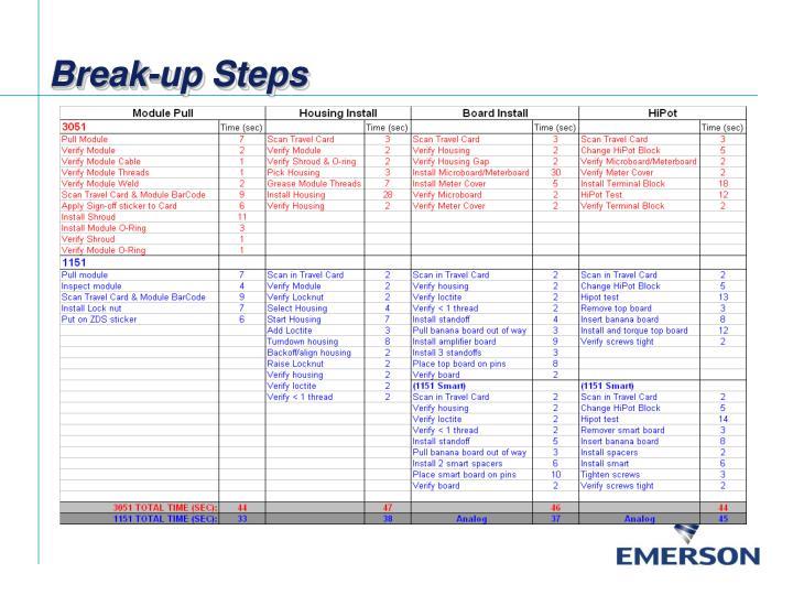 Break-up Steps