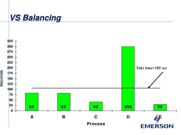 VS Balancing