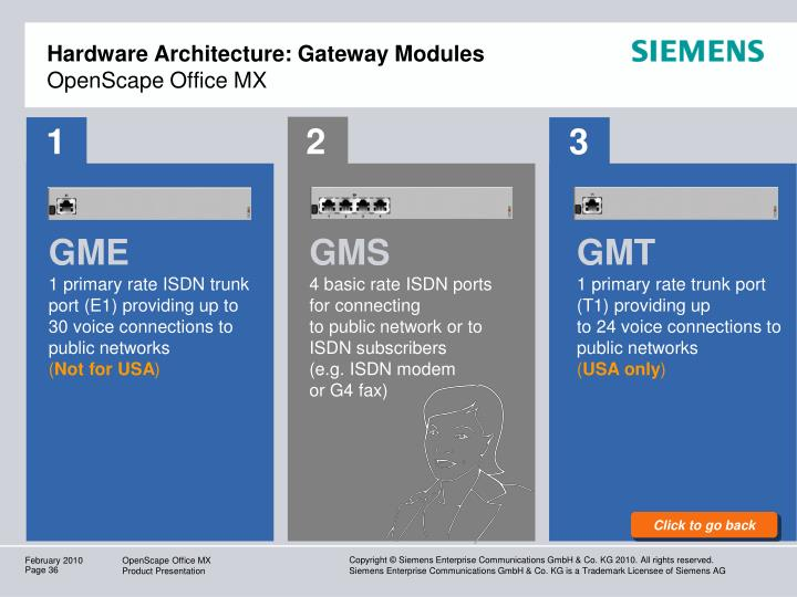 Hardware Architecture: Gateway Modules