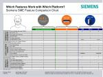 which features work with which platform siemens sme feature comparison chart