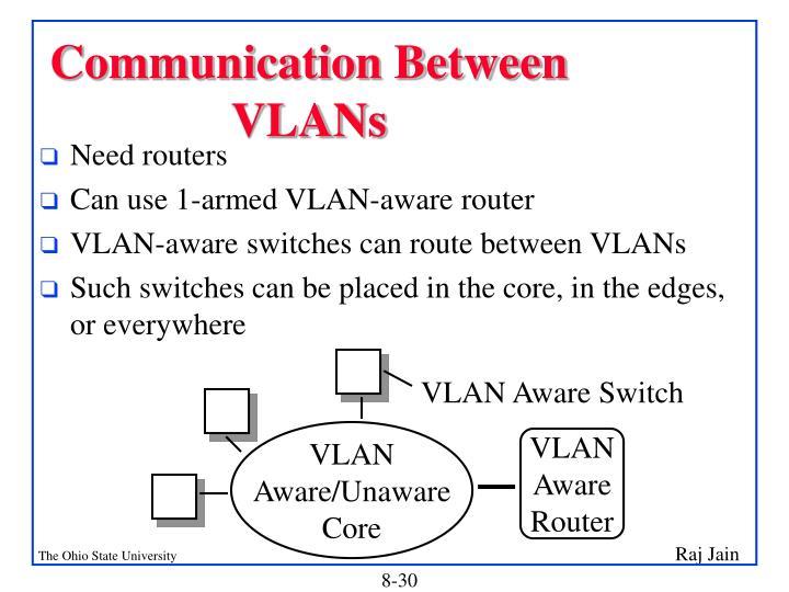Communication Between VLANs
