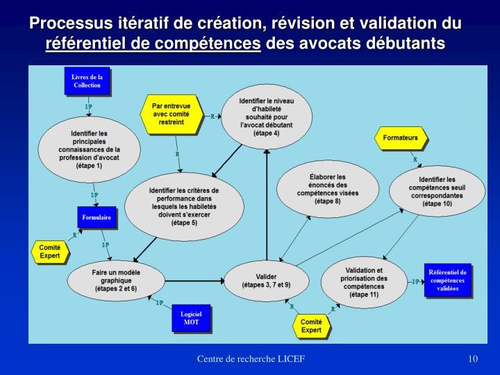 Processus itératif de création, révision et validation du
