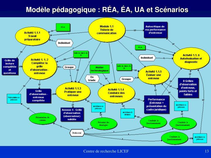 Modèle pédagogique : RÉA, ÉA, UA et Scénarios