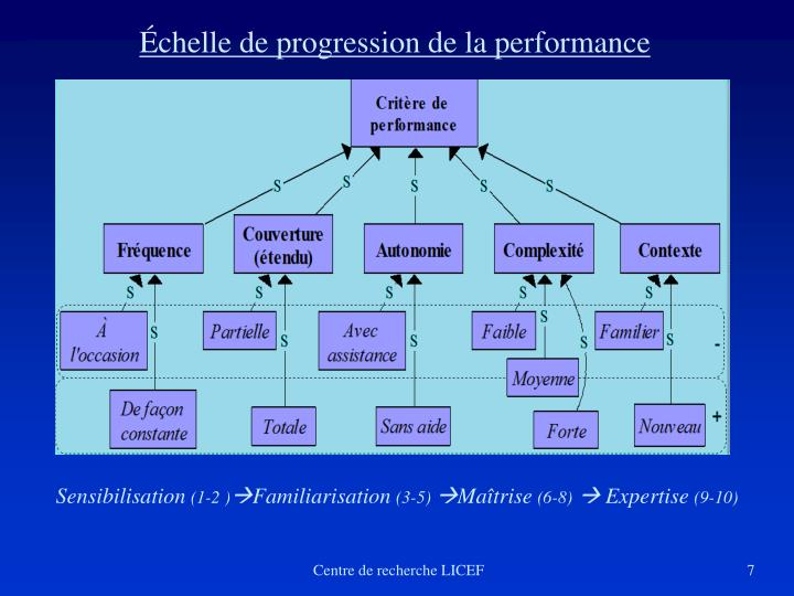 Échelle de progression de la performance