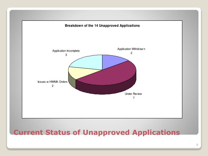 Current Status of Unapproved Applications