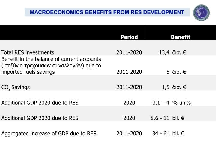 MACROECONOMICS BENEFITS FROM RES DEVELOPMENT