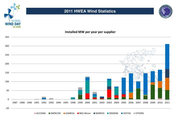 2011 HWEA Wind Statistics