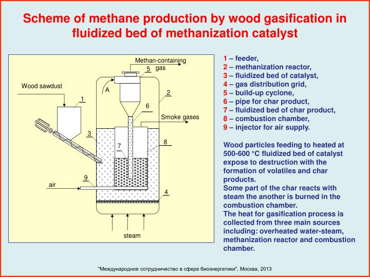 Scheme of methane production by wood gasification in fluidized bed of methanization catalyst