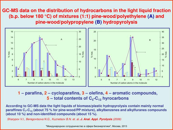 GC-MS data on the distribution of hydrocarbons in the light liquid fraction