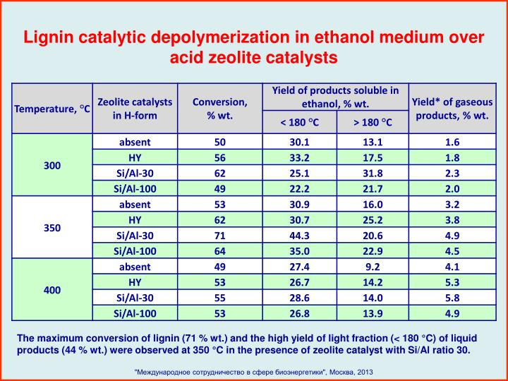 Lignin catalytic depolymerization in ethanol medium over acid zeolite catalysts