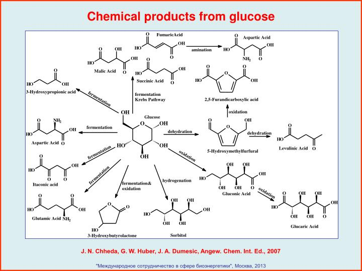 Chemical products from glucose
