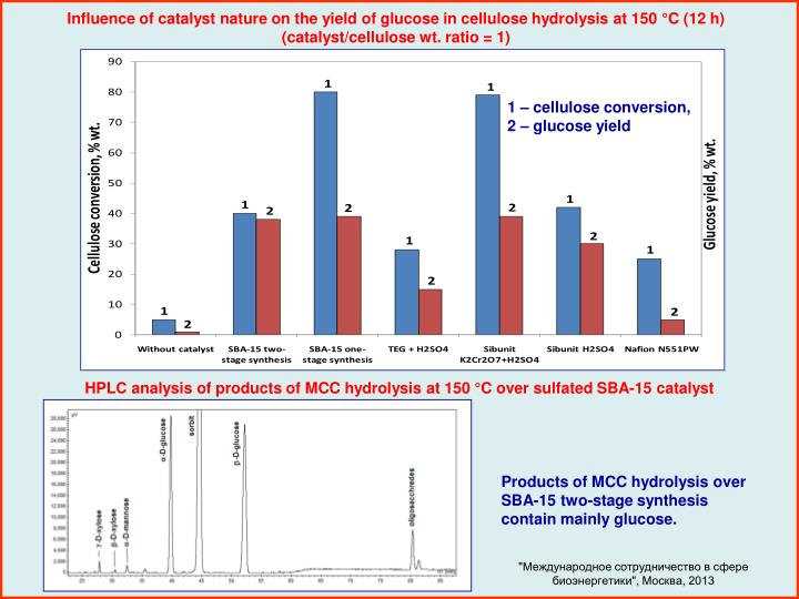 Influence of catalyst nature on the yield of glucose in cellulose hydrolysis at 150 °C (12 h) (catalyst/cellulose wt. ratio = 1)
