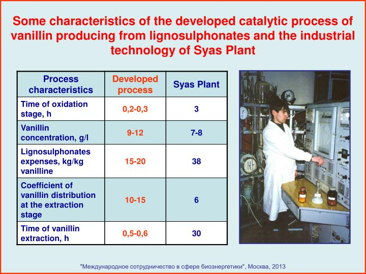 Some characteristics of the developed catalytic process of vanillin producing from lignosulphonates and the industrial technology of Syas Plant