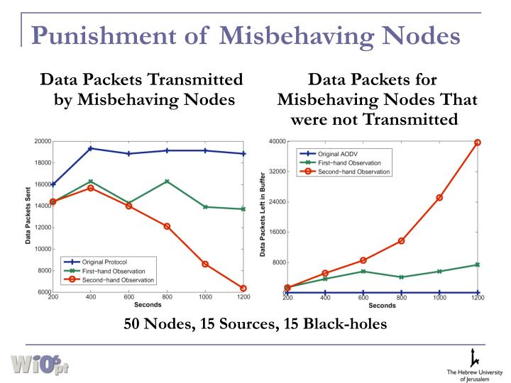 Punishment of Misbehaving Nodes