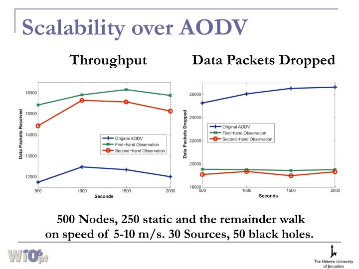 Scalability over AODV