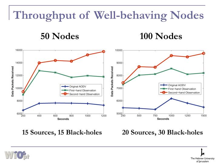 Throughput of Well-behaving Nodes