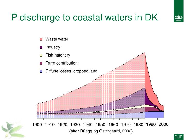 P discharge to coastal waters in DK