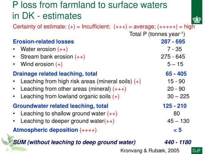P loss from farmland to surface waters