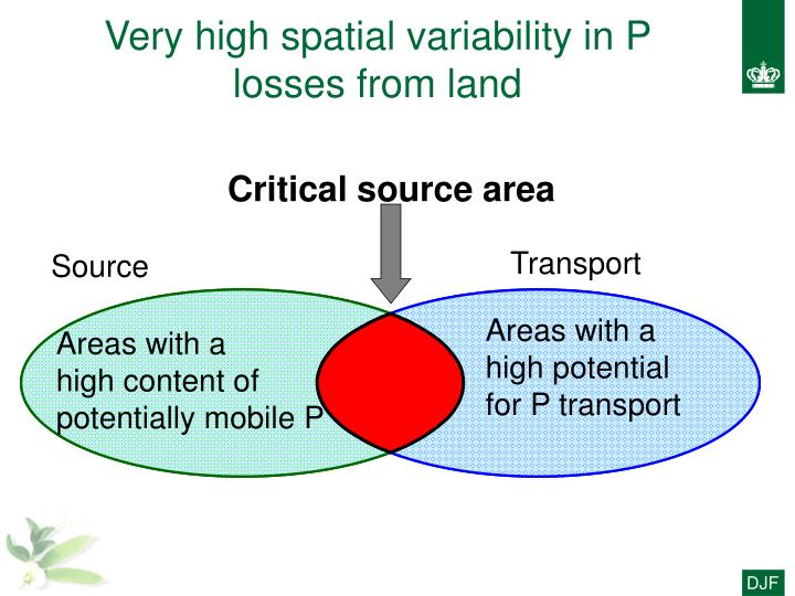 Very high spatial variability in P losses from land