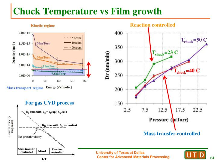 Chuck Temperature vs Film growth