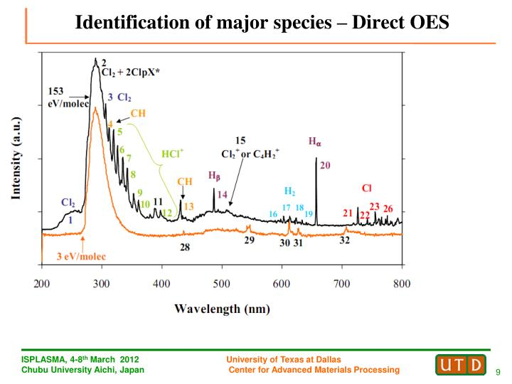Identification of major species – Direct OES
