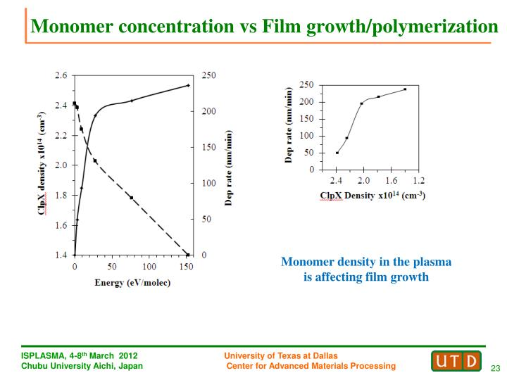 Monomer concentration vs Film growth/polymerization